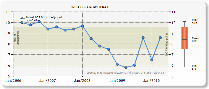 history of economic development in india And this year, its growth rate is likely to surpass india's (though this primarily   still, in my view, bangladesh's economic transformation was driven in large part   have been derailed by zealotry many times throughout history.
