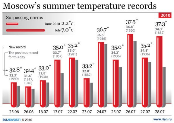 Timeline of the Russian Heatwave of 2010 with Chart, Pictures ...